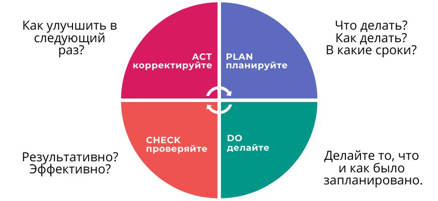 этапы внедрения бизнес процесса